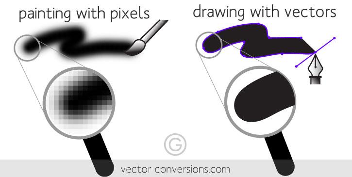 Khái niệm Pixel, độ phân giải, DPI, Raster và vector